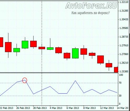 Торговая система форекс дневной график