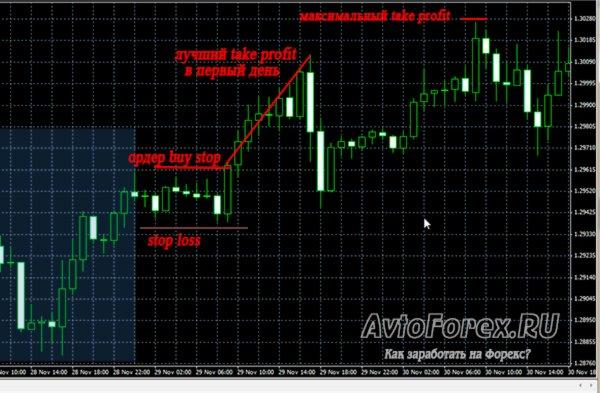 Сделка на покупку по форекс стратегии Momentum Pinball.