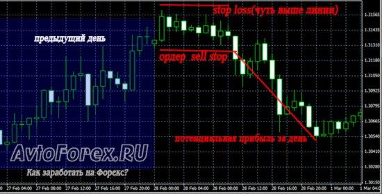 Акции торгуемые на форекс график 1