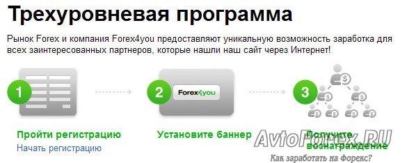 Сколько можно заработать на партнерской программе forex4you?