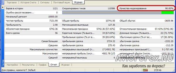 Таблица результатов тестирования эксперта на базе котировок с сервиса MetaQuotes.