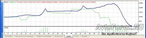Вид графика с отрицательными результатами оптимизации.