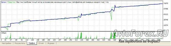 Вид графика с положительными результатами оптимизации.