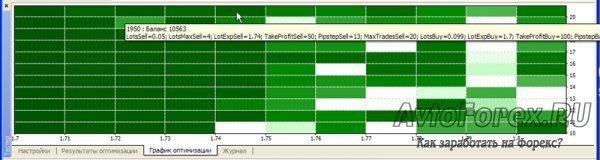 Графическое изображение различных комбинаций входных параметров эксперта после оптимизации.