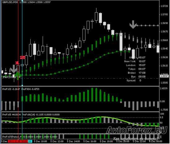 Выполнение условий сделок на покупку по стратегии ProFx.