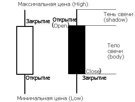 Изображения основных видов японских свечей.