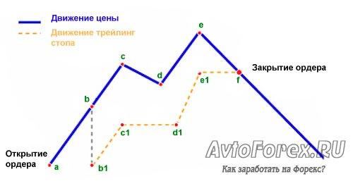Алгоритм работы трейлинг стопа, встроенного в терминал metatreader 4.