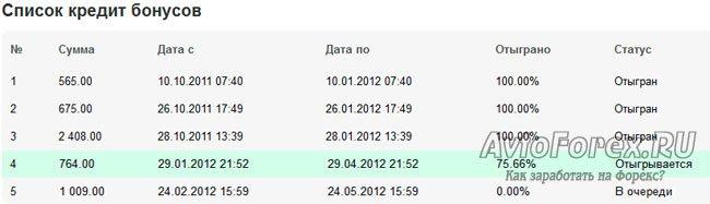 Скриншот отыгранных и отыгрываемых бонусов у брокера Форекс4ю.