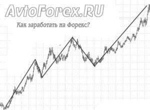 Наглядный пример бычьего тренда на графике.