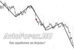 Наглядный пример медвежьего тренда на графике.