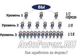 Трехуровневая партнерская программа Forex4you.