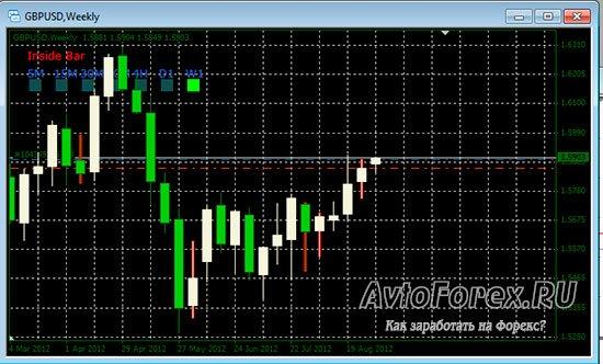 Вид окна графика с установленным индикатором Price Action.