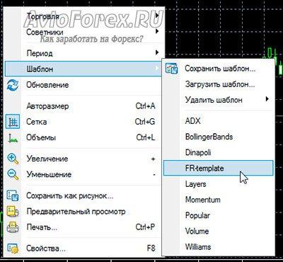 Загрузка на график шаблона стратегии Forex Racer.