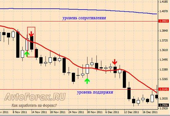 Пример соблюдения условий стратегии Правитель и уход цены в тренд.