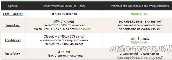 Раздел Личного кабинета участника МОФТ - Партнёрские условия.