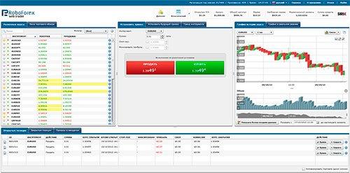 Вид платформы Roboforex Webtrader.