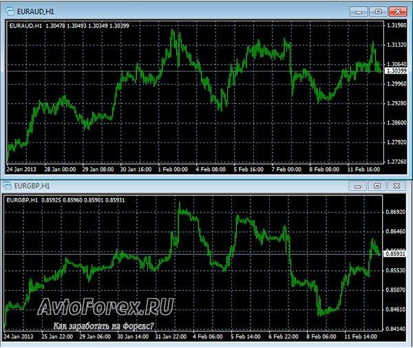 Прямая корреляция валютных пар видна на графиках.