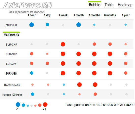 Таблица корреляции валют Форекс у брокера Oanda.
