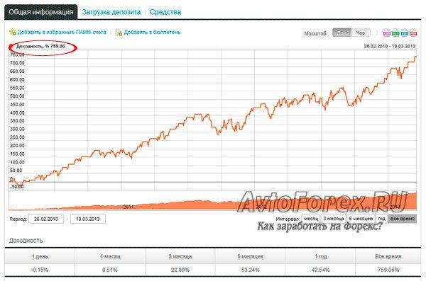 Характеристики и доходность лучшего ПАММ счета компании Alpari.
