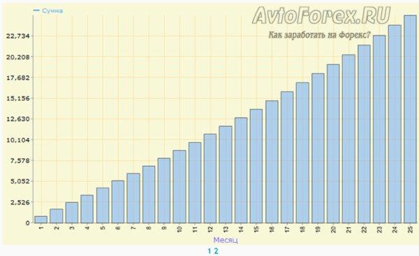 Графическое отображение результатов расчетов финансового калькулятора.