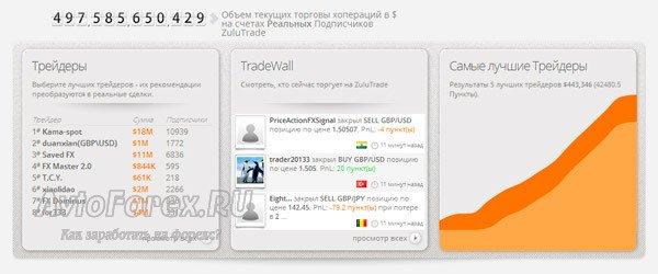 Объем текущих торговых операций в долларах на счетах реальных подписчиков ZuluTrade.