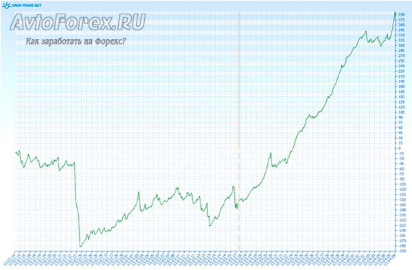 Демонстрация динамики прибыли при торговле советника dexsa-scalper на реальном счете.