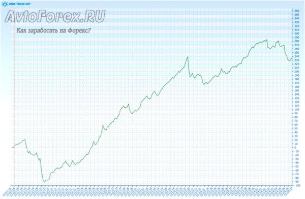 Демонстрация динамики прибыли при торговле советника NoidEx на реальном счете.