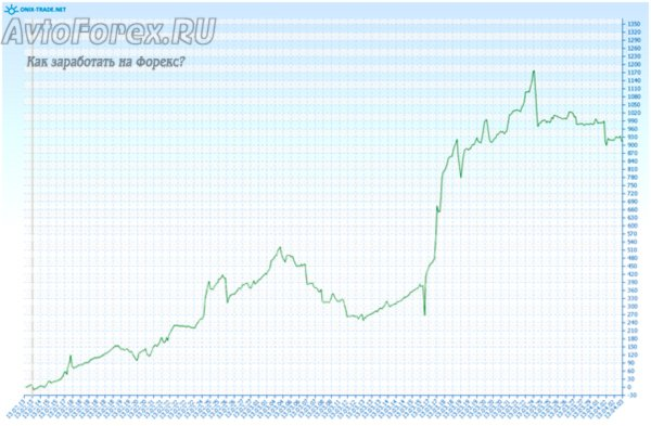 Демонстрация динамики прибыли при торговле советника ZerdEx на реальном счете.