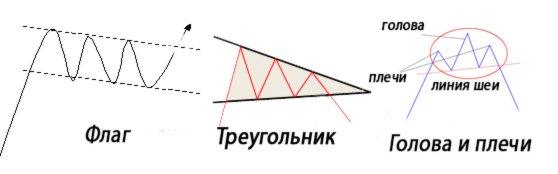 Фигуры технического анализа Форекс, распознаваемые программой Autochartist.
