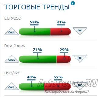 Отображение торговых трендов на основании статистики AnyOption.