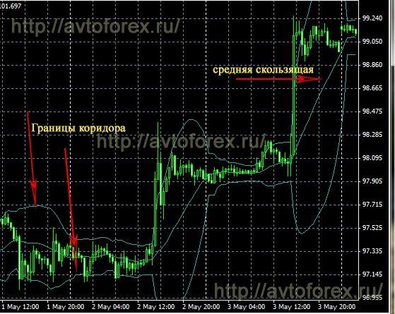 Работа индикатора Линии Болинджера на валютном графике.