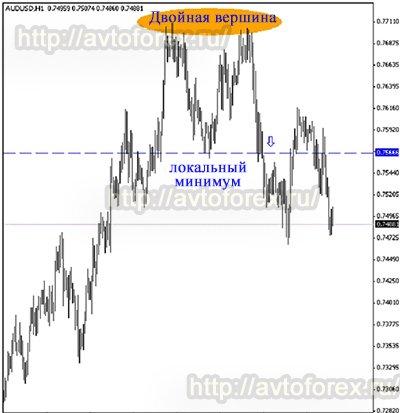 Ценовая модель Двойная вершина в анализе рынка при торговле бинарными опционами.