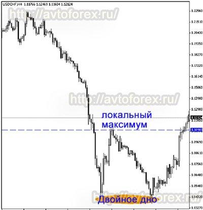 Ценовая модель Двойное дно в анализе рынка при торговле бинарными опционами.