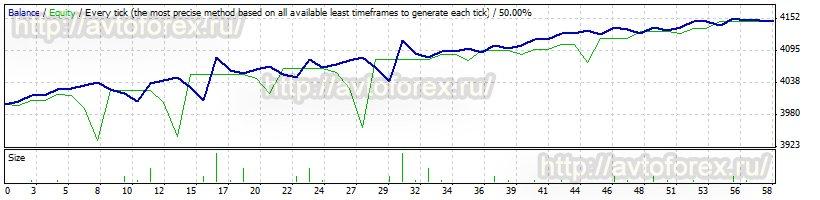 Советник автофорекс 2010 скачать прогноз по акциям