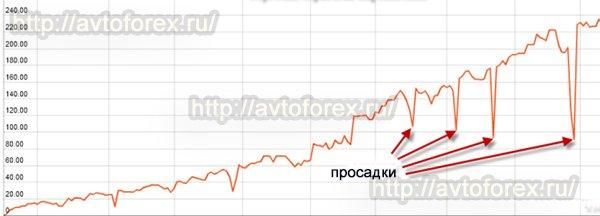 Вид графика ПАММ - счета, где торговля ведётся по принципу Мартингейла.