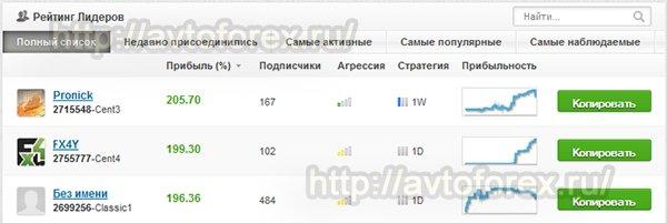 Рейтинг лидеров торговых счетов, зарегистрированных на сервисе Share4you.