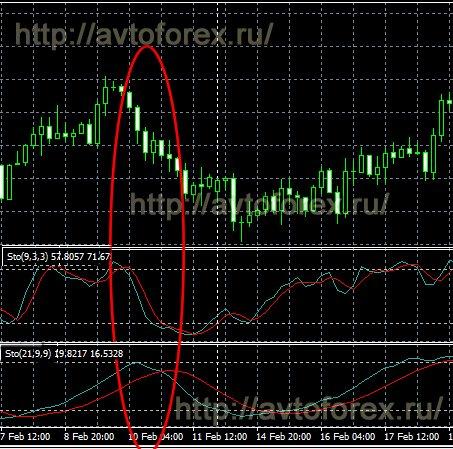 Анализ сигналов индикатора стохастик для совершения покупки опциона put.