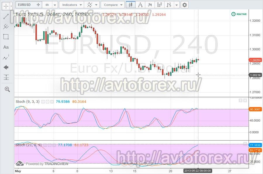 Торговля по стохастику на forex binary options trading tricks