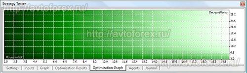 Графическое отображение результатов оптимизации в тестере терминала MT5.