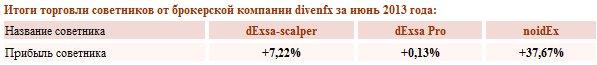 Результаты торговли советников от брокера DivenFx в июне 2013 года.