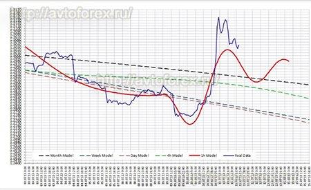 Прогноз движения цены от брокера DivenFx.
