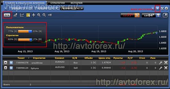 Настройка графика валютного инструмента в Mirror Trader.