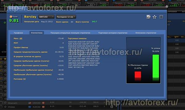 Обзор выбранной стратегии в Mirror Trader.