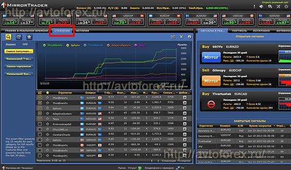 Список стратегий, доступных в платформе Mirror Trader.