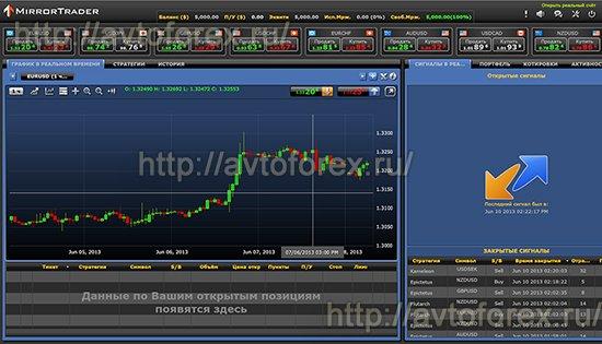 Вид торговой платформы Mirror Trader.