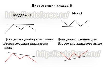 Проявление дивергенции класса B.