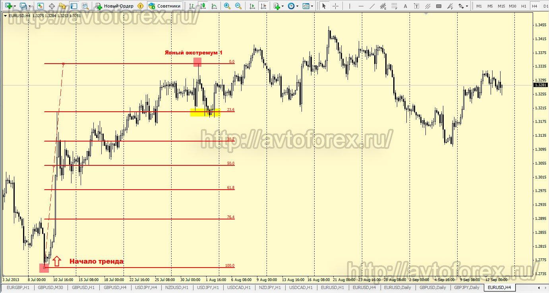 Форекс как растягивать линии фибоначчи евро в реальном времени