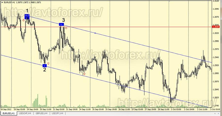 Как строить каналы на форексе официальный сайт форекс курсы валют