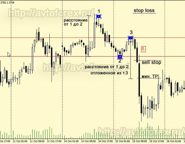 Торговля по паттерну 1-2-3 на завершении восходящего тренда.