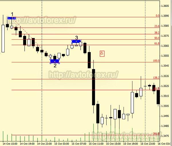 Уровни фибоначчи бинарные опционы паттерн 123 forex trader brasil